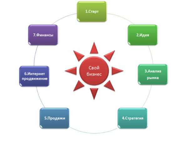 как взять кредит на малый бизнес с нуля в казахстане деньги в долг мужчине