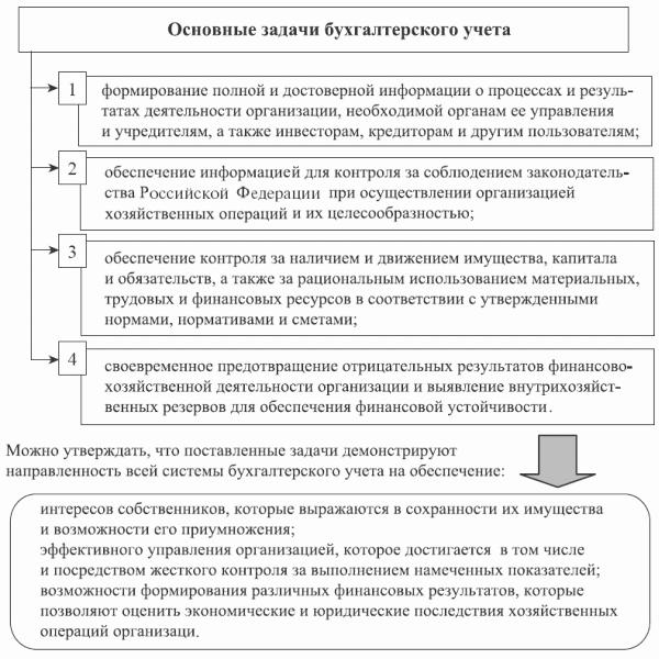 Примеры решения задач в бухгалтерском учете управленческие решения задача