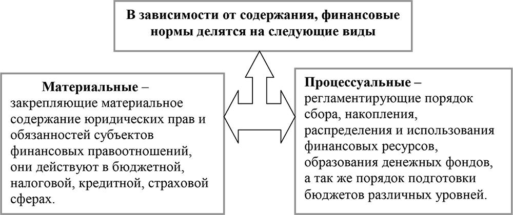 финансово правовые основы государственного и муниципального кредита
