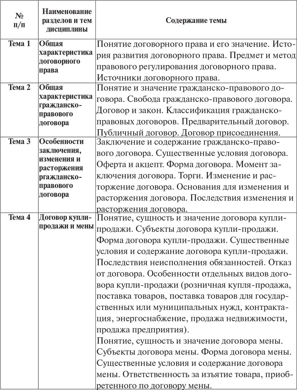 Характеристика договора займа и кредитного договора
