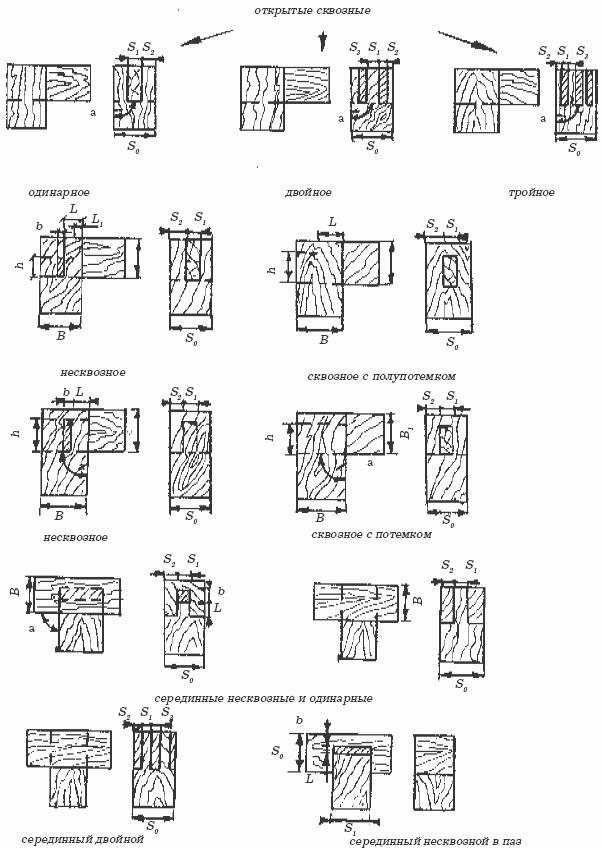 схемы соединения бруса — схемы
