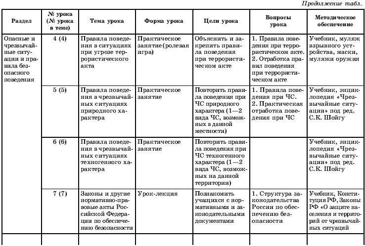 Схемы по обж 10-11 класс