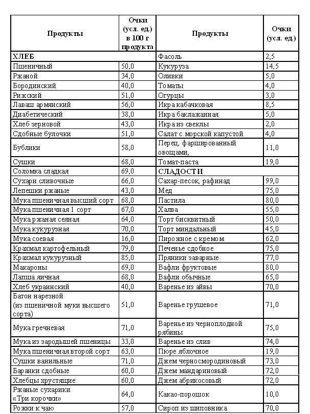 Кремлевская диета: простое примерное меню на