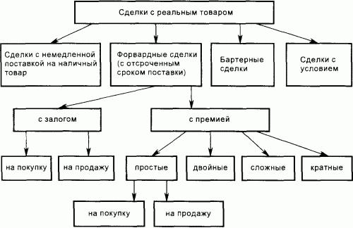 схема виды сделок — схема виды