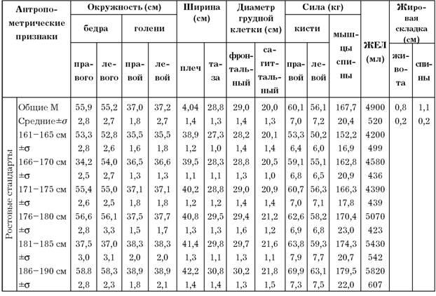 антропометрический метод определения уровня роста и развития орган рецептурах
