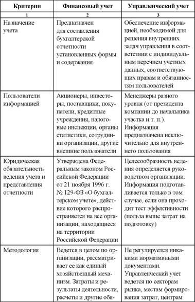 Инструкция ведения учета 9 1