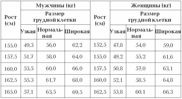 По нижним таблицам сравнивают отношения роста и веса