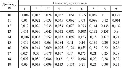 Круглые таблицы для заполнения