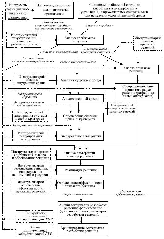 Схема принятия решений в подразделении