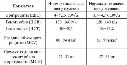 Ура, это нормальные показатели анализа крови во время месячных ура