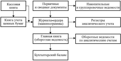 приспосабливаются покупают составьте схему группировки балансов по времени составления функциям Основные функции
