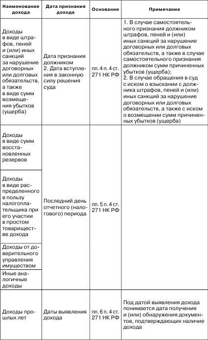 Постатейный комментарий к части второй налогового кодекса российской федерации автора феоктистов иван александрович