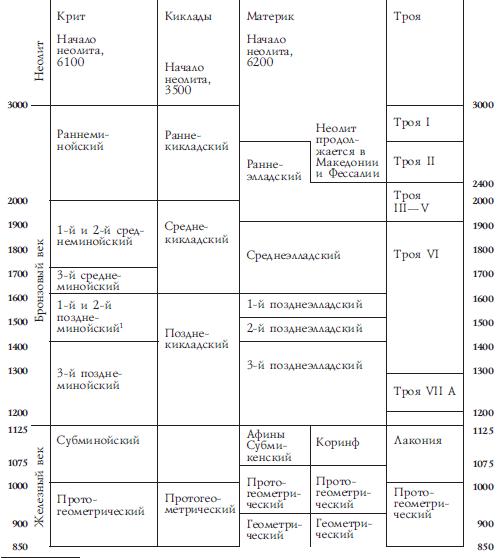 история таджиков в хронологическом порядке жилья квартира