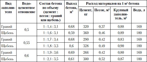 пропорции бетона для отмостки