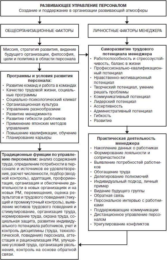 Соловьев. Политология: Политическая теория, политические ...