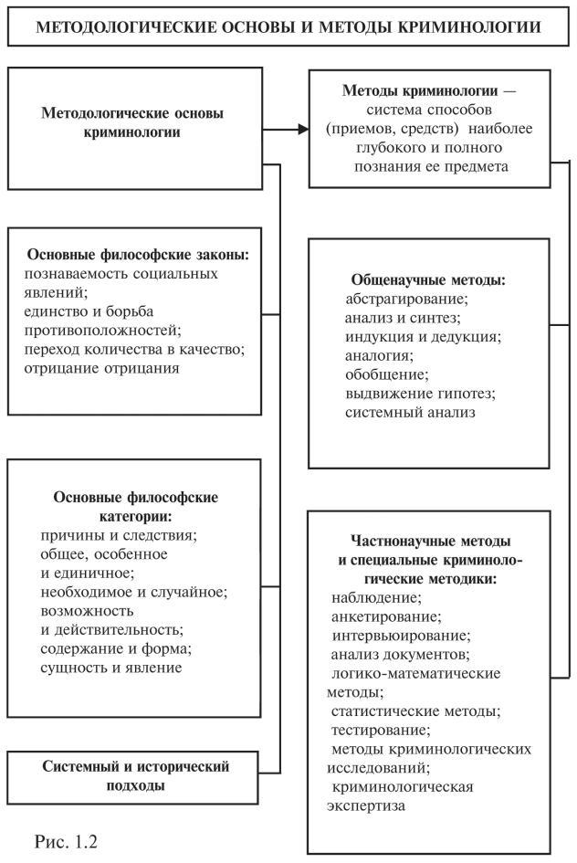 Понятие Предмет Методологические Основы Криминологической Науки Шпаргалка