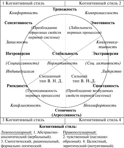 Смешанный тип реагированияс гипосьеническими чертами у шизотипиче