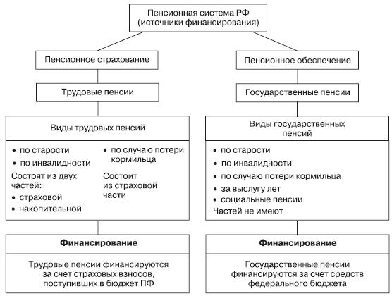 Пенсионного в рф.шпаргалка обеспечения развитие