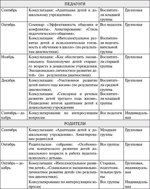 Журнал консультаций педагога психолога в доу образец