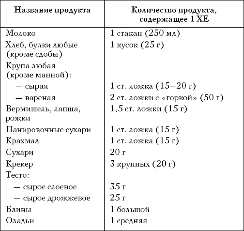 Сахарный диабет 2 типа хлебная таблица
