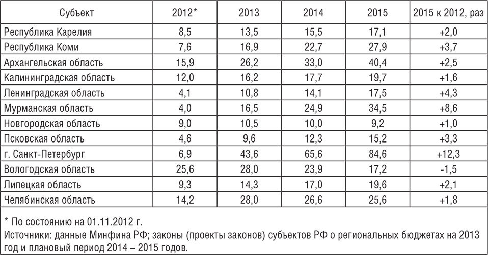 методика долги регионов россии 2017 таблица которые