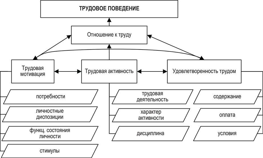 1.2. Понятие и типы мотивации трудовой деятельности