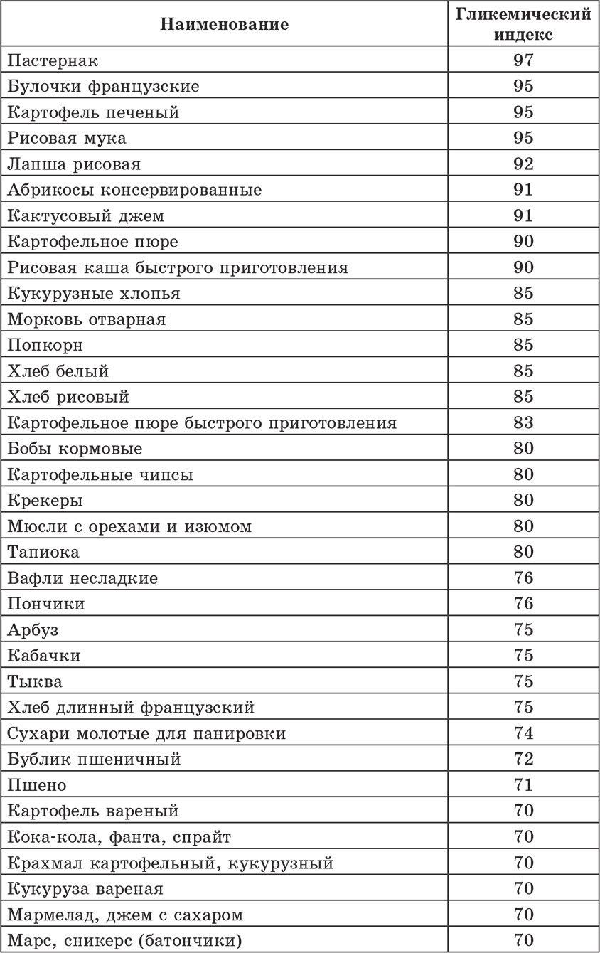 Сколько углеводов в гречневой каше