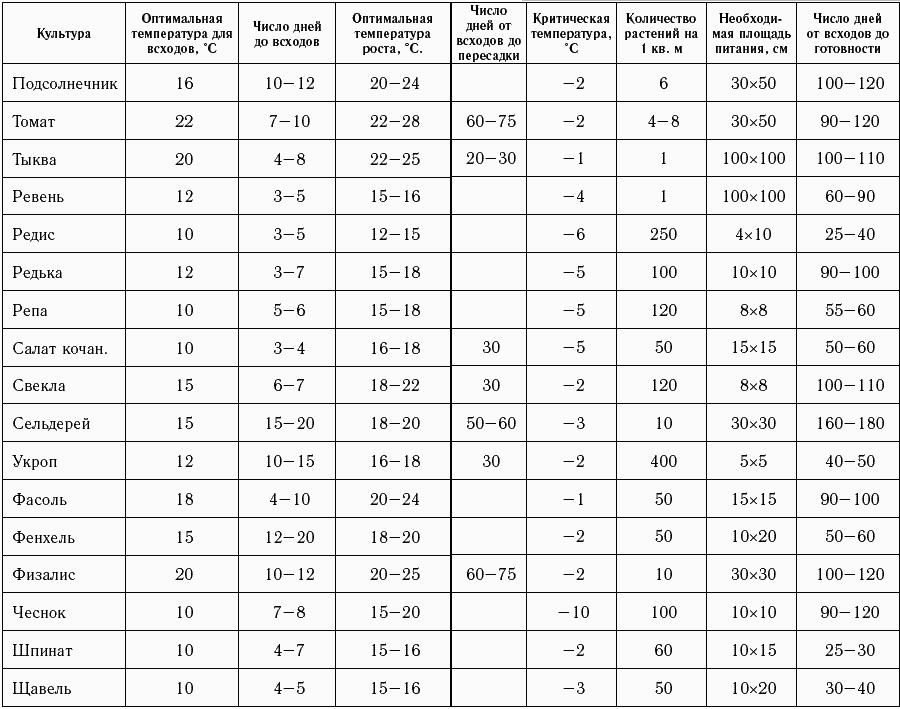 Выращивание огурцов минимальная температура 3