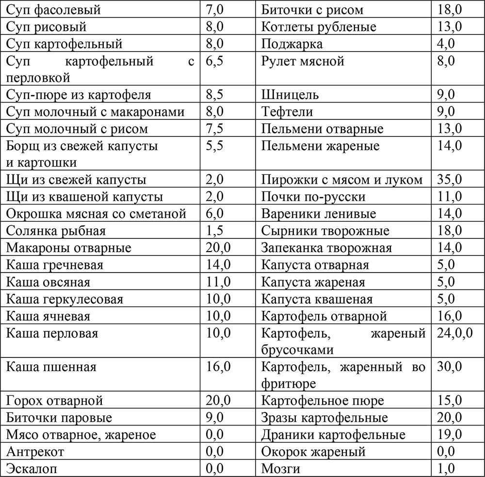 Кремлевская Диета Капуста Квашеная. Таблица Кремлевской диеты (у.е.)
