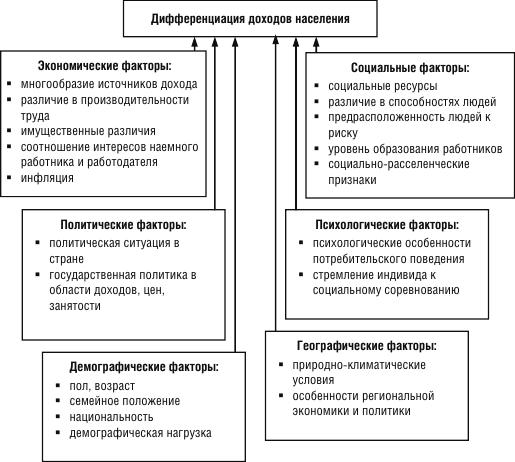 материальное состояние населения, его структура, дифференциация и динамика. шпаргалка