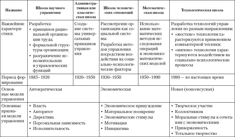 управленческой основные шпаргалка развития этапы мысли