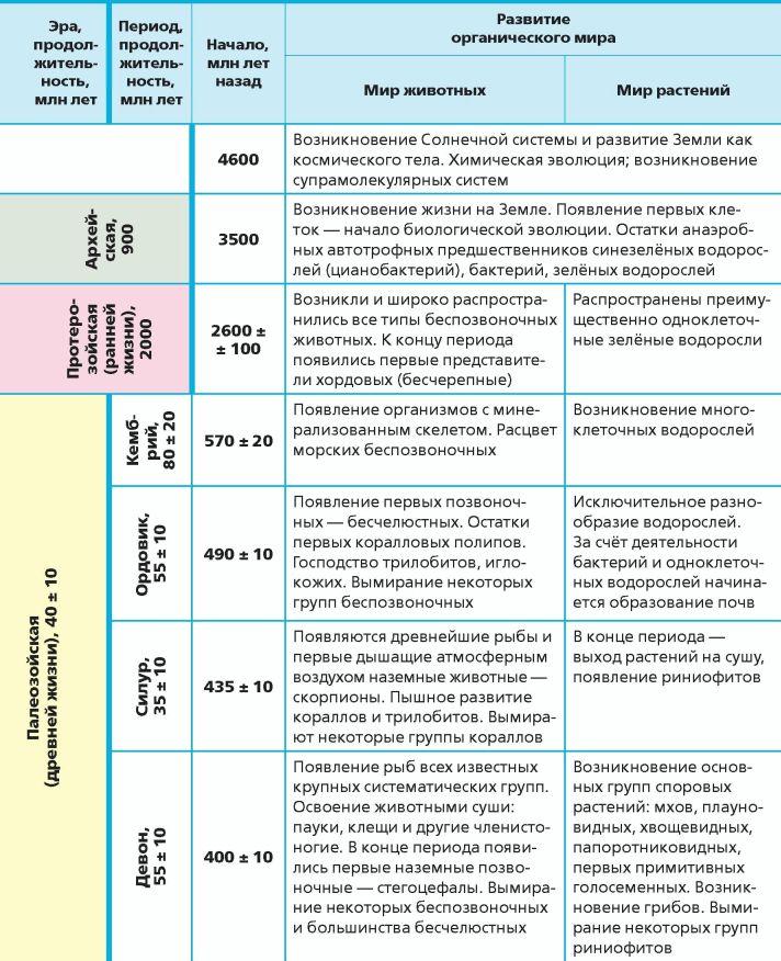 Таблица по биологии 9 класс эры