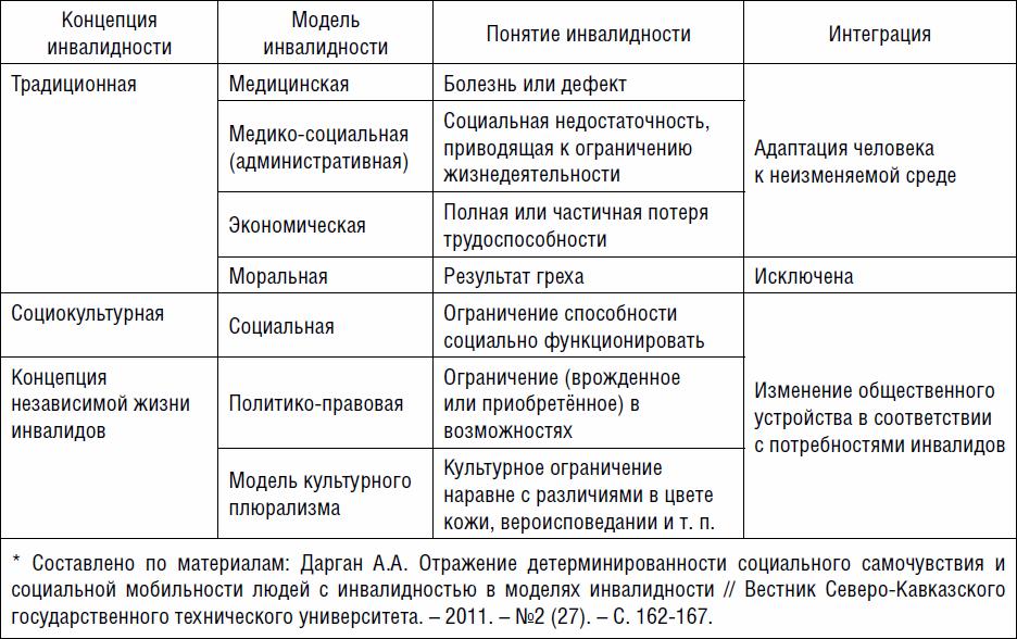 Инвалидизация населения россии шпаргалка