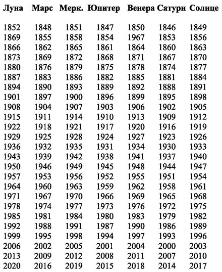 Планетарные периоды I_008