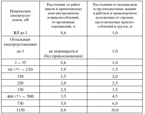 Приложение. Правила по охране труда при эксплуатации электроустановок