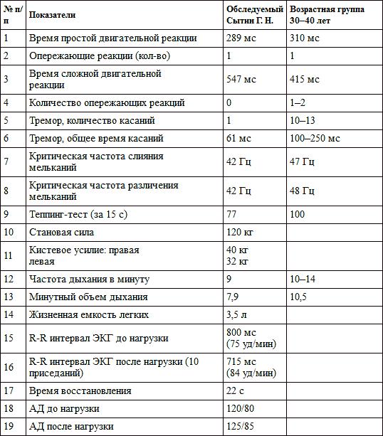 Гистосканирование простаты отзывы