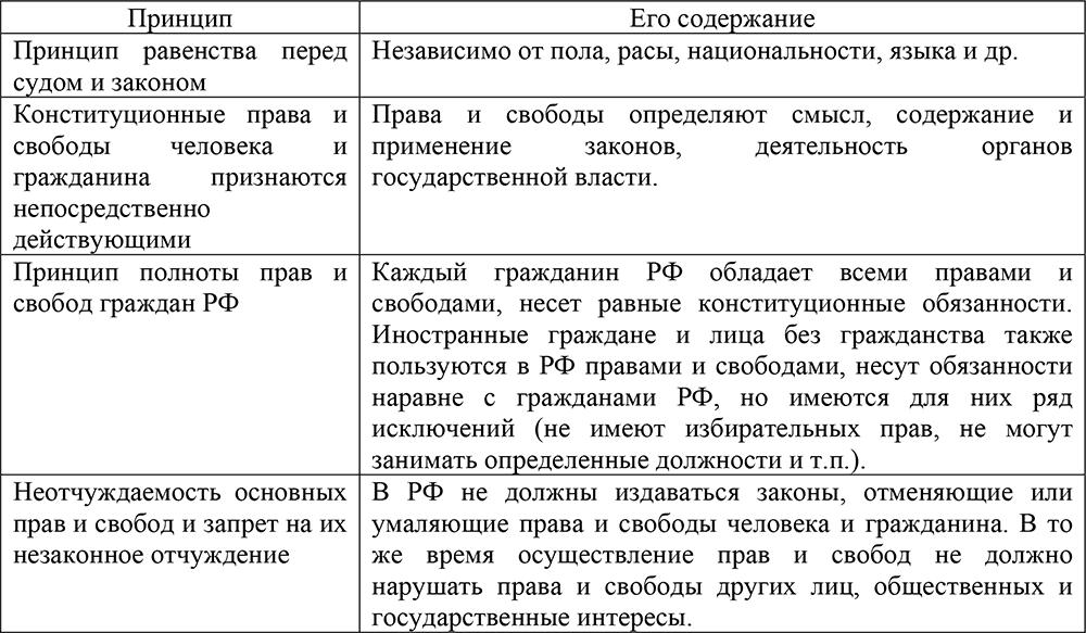 Конституция приобрело современное значение и стало употребляться для системы законов гос в