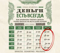 Аргашоков, Роман  - Деньги есть всегда. Как правильно тратить деньги, чтобы хватало на все и даже больше