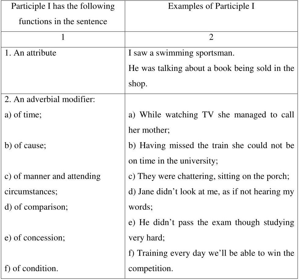 Gerund worksheet with answers pdf