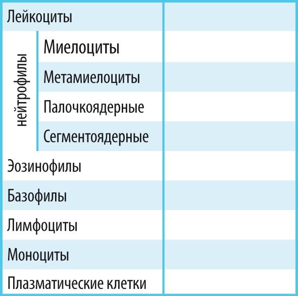 Анализ крови ребенка 1 5 месяца