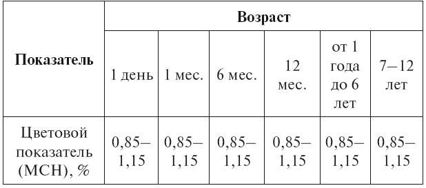 Общий анализ крови у детейцветовой показатель в процентах нмхц им.н.и.пирогова.г.москва.ул.нижняя первомайская.д.70 гастроскопия
