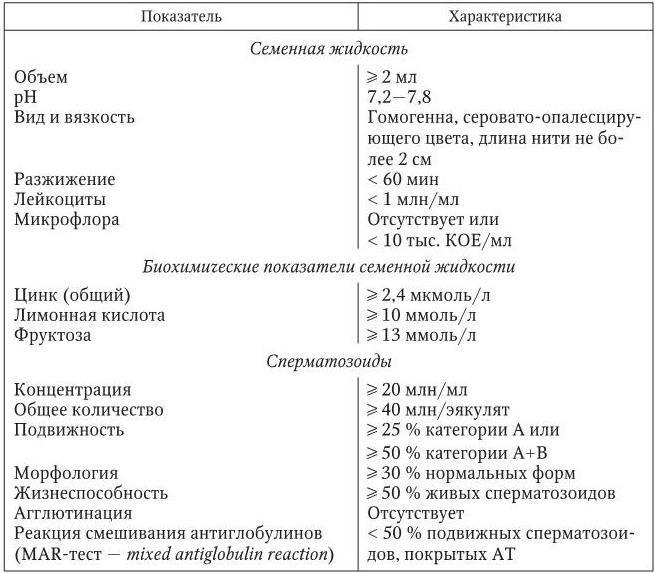 Содержание кальция в сперме