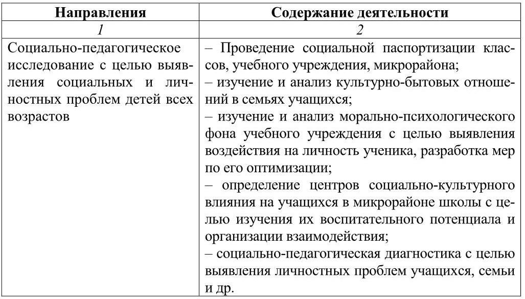 Характеристика основных направлений прфессианальной деятельности социального педагога