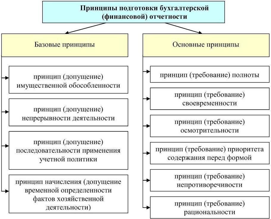 бухгалтерская (финансовая) отчетность как информационная база финансового анализа шпаргалки