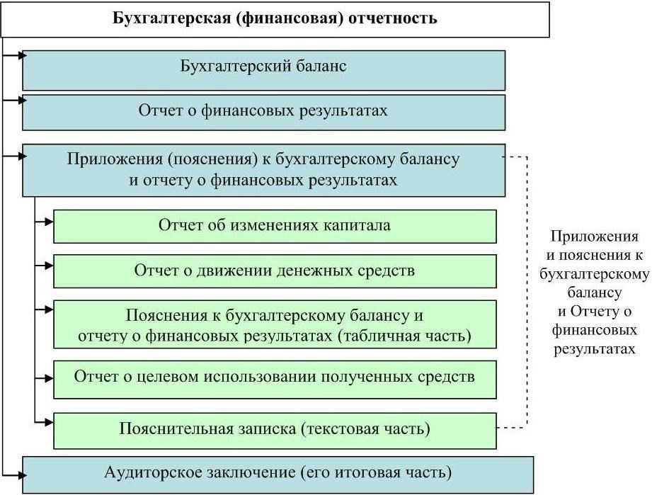 (финансовая) база информационная шпаргалки анализа как отчетность бухгалтерская финансового