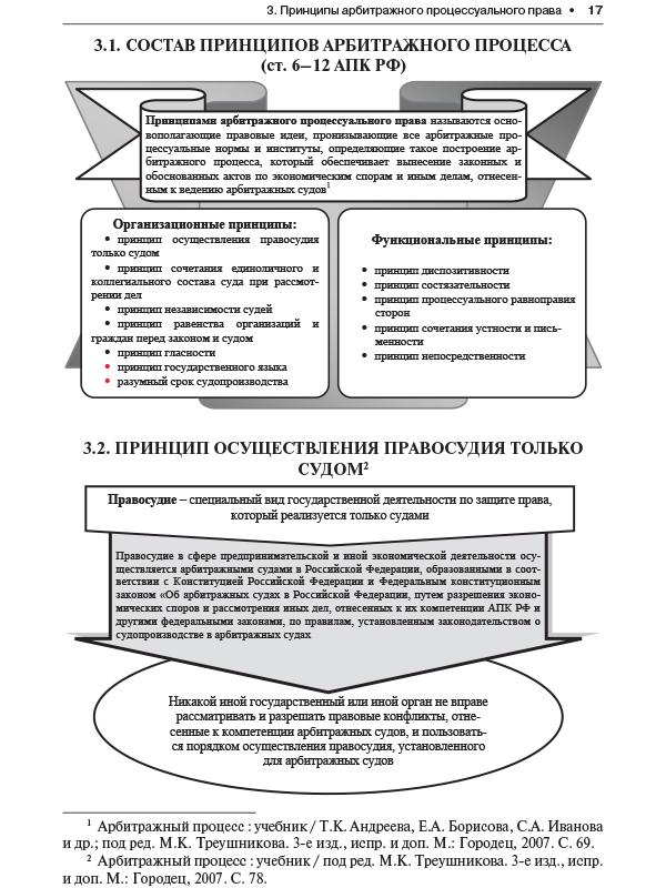 7. Принципы Арбитражного Процессуального Права Понятие И Классификация. Шпаргалка
