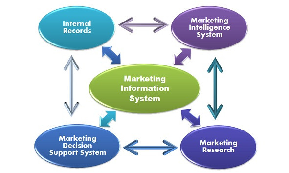 components of marketing information system Components of a marketing information system a marketing information system (mis) is intended to bring together disparate items of data into a coherent body of information an mis is, as will shortly be seen, more than raw data or information suitable for the purposes of decision making.