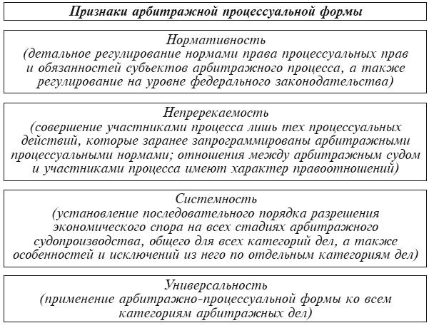 Система арбитражных судов рф 2019- 2019 и их полномочия