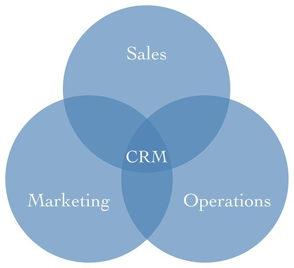 marketing and operations Marketing operations describes the process, technology and human resources, that allow marketing to efficiently scale with quality and consistency.