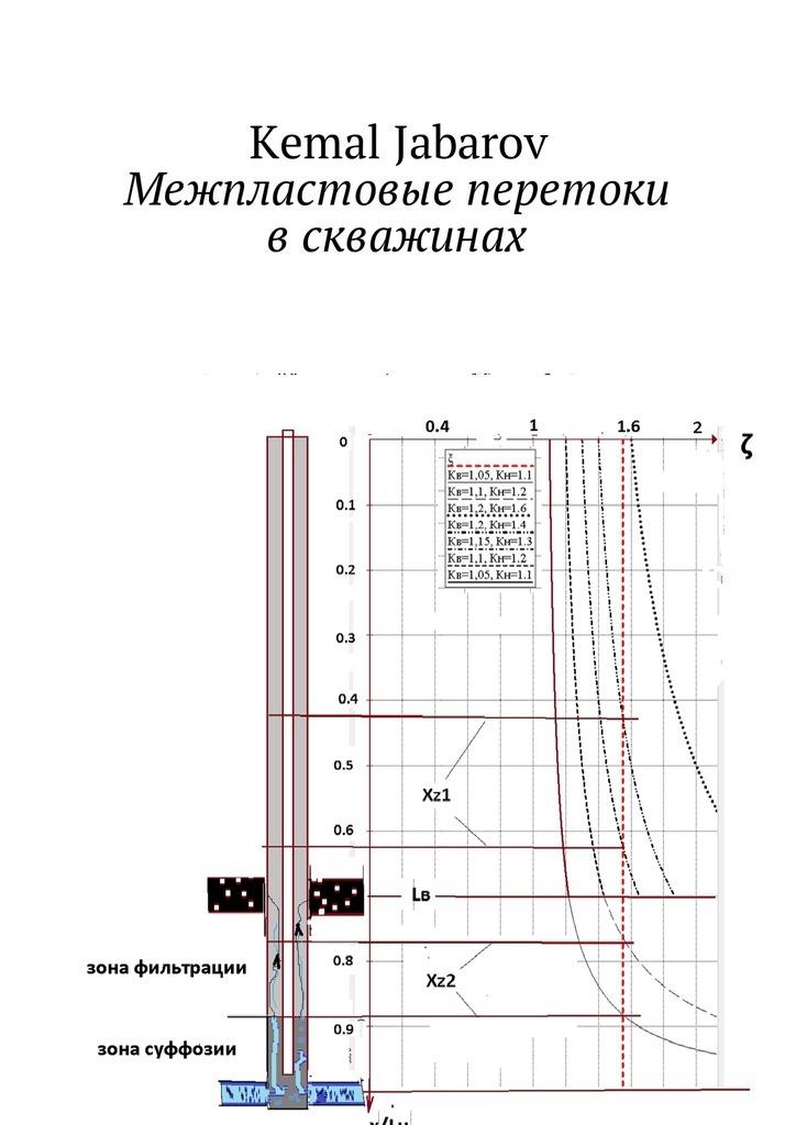 Межпластовые перетоки в скважине. Cross-flow between beds